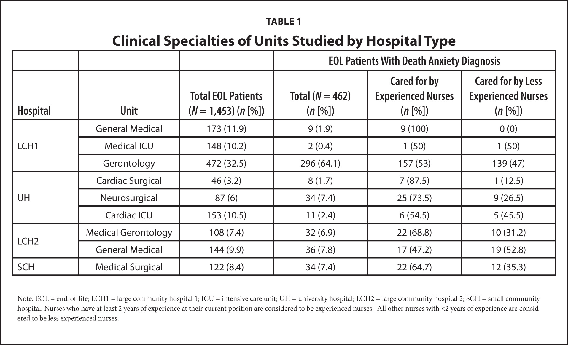 Clinical Specialties of Units Studied by Hospital Type