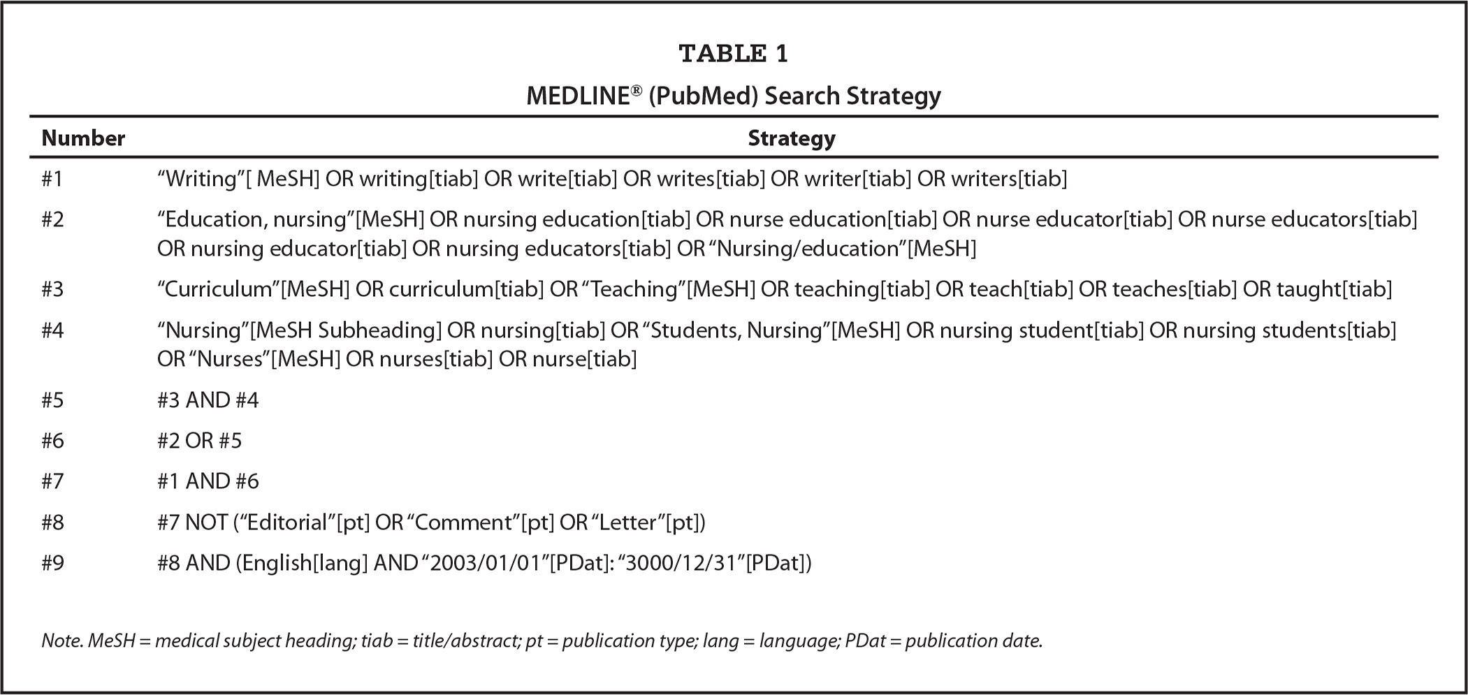 MEDLINE® (PubMed) Search Strategy