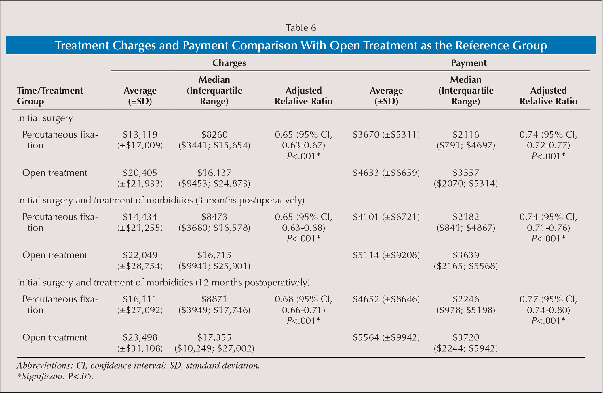 Treatment Charges and Payment Comparison With Open Treatment as the Reference Group