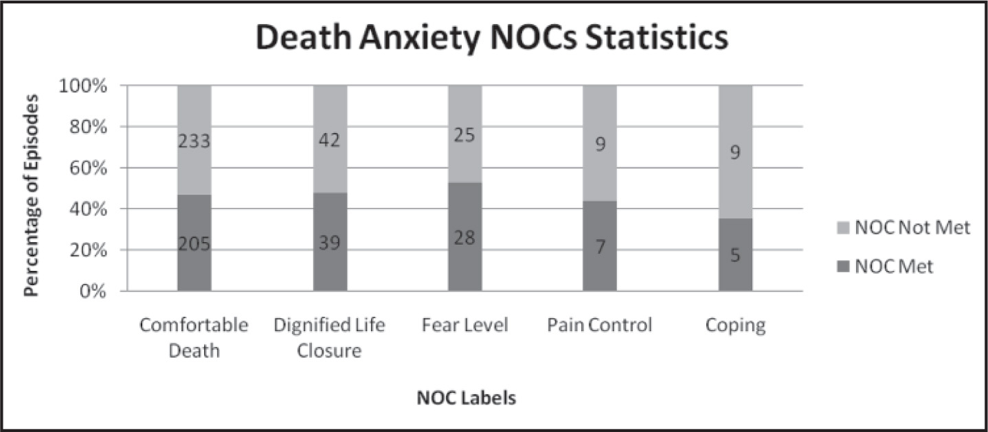 Percentage of expected NOC ratings met and not met for different NOCs related to the NANDA-I death anxiety diagnosis.Note. NOC = Nursing Outcome Classification; NANDA-I = North American Nursing Diagnosis Association International. The numbers inside the bars represent the number of episodes.