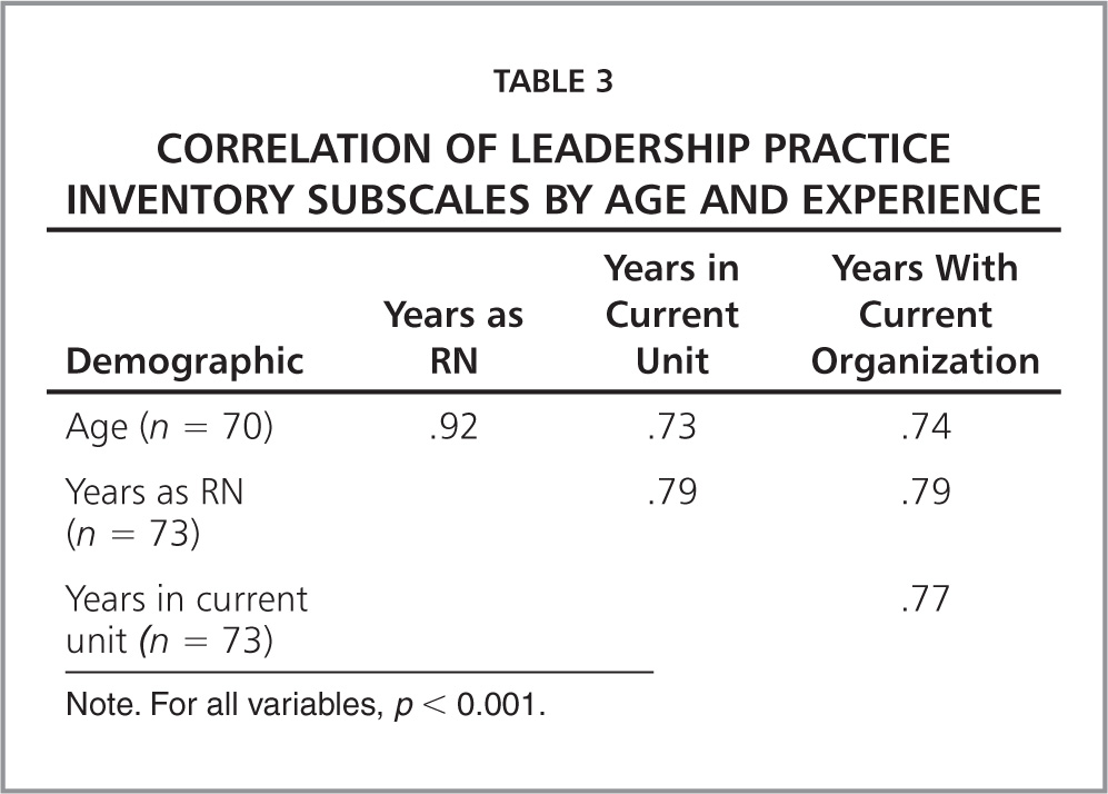Correlation of Leadership Practice Inventory Subscales by Age and Experience