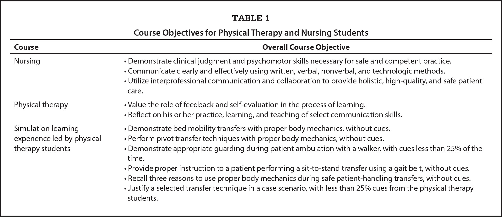 thesis statement for physical therapy Physical therapy research papers discuss an area of the medical field that can help the recovery of patients with motive difficulty, with or without the aid of other forms of medical treatment physical therapy is an important aspect of the medical field as it can help the recovery of patients with motive difficulty, with or without the aid of.