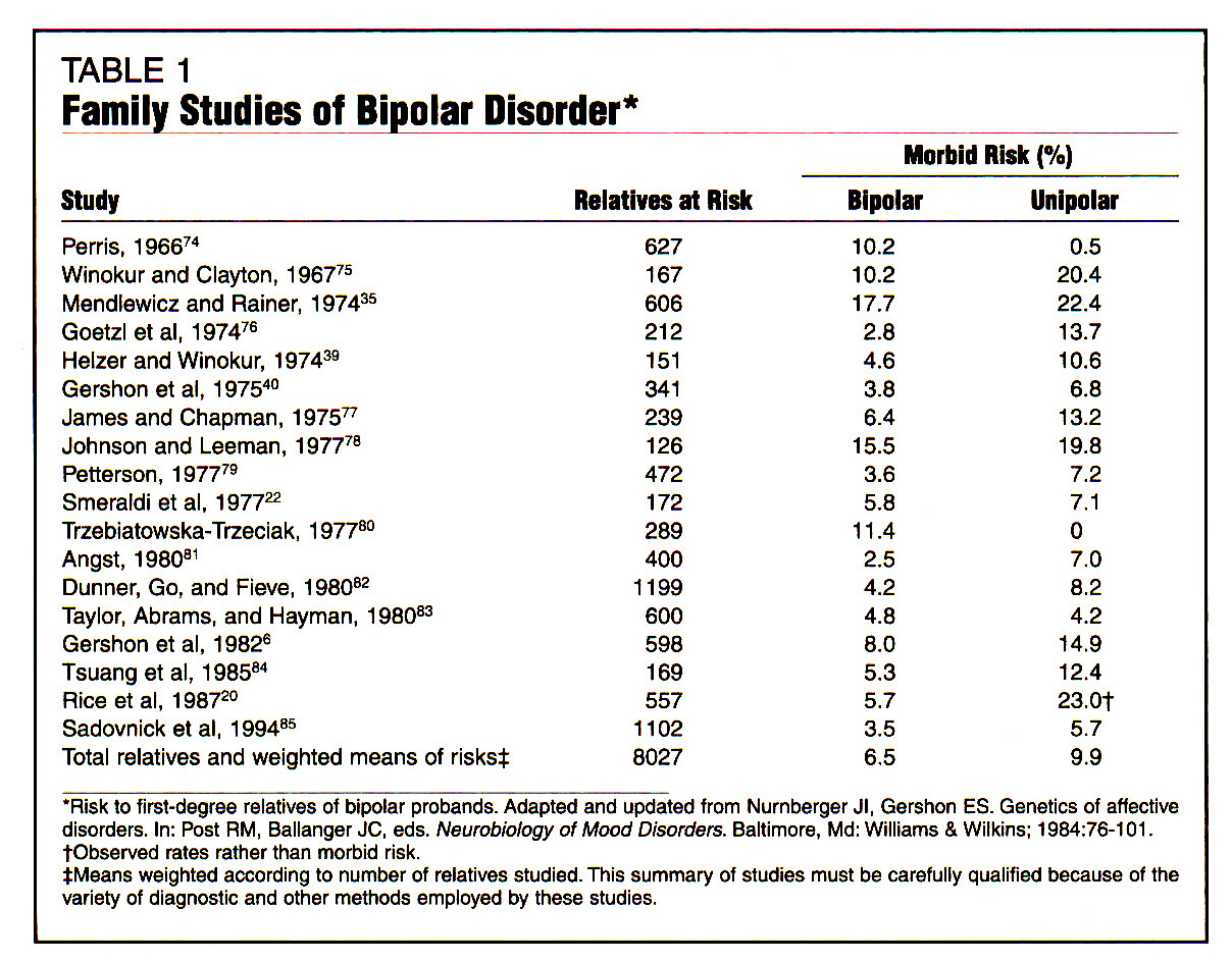 Apa research papers on bipolar disorder
