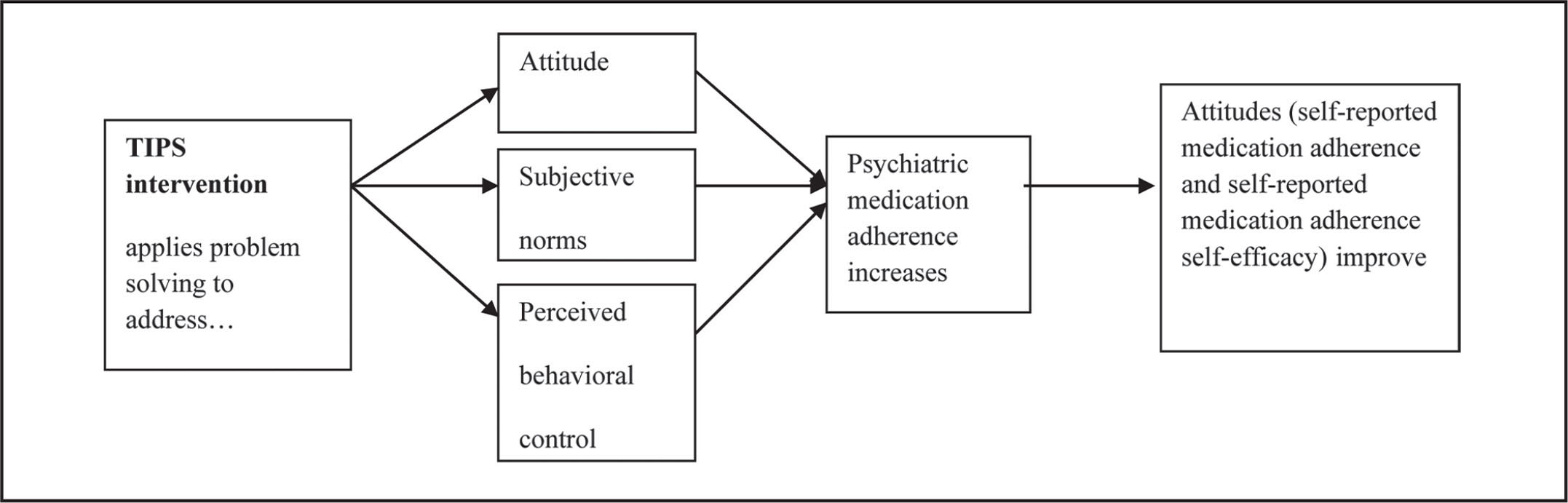 the effect of telephone based interventions The effect of telephone-based interpersonal psychotherapy for the treatment of postpartum depression: study protocol for a randomized controlled trial.