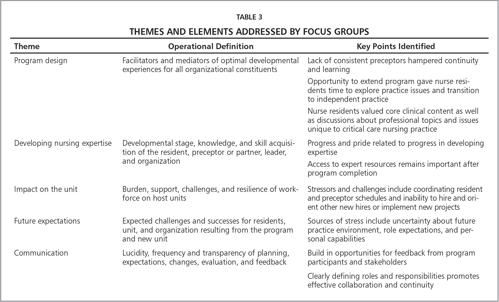 Themes and Elements Addressed by Focus Groups