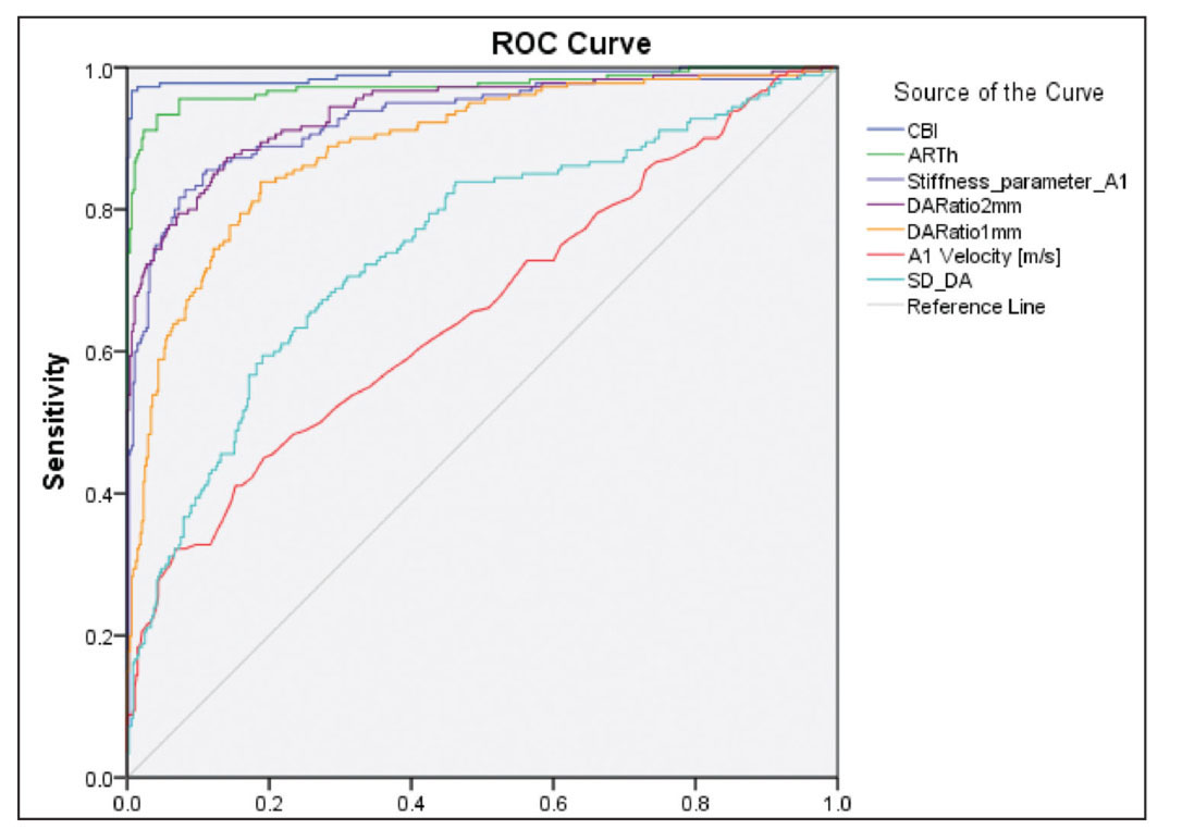 The comparison of the receiver operating characteristic (ROC) curves of the single parameters included in the Corvis Biomechanical Index (CBI): A1 velocity, deformation amplitude (DA) ratio 1 and 2 mm, stiffness parameter A1, standard deviation (SD) of DA at highest concavity, Ambrósio's Relational Thickness to the horizontal profile (ARTh), and CBI.