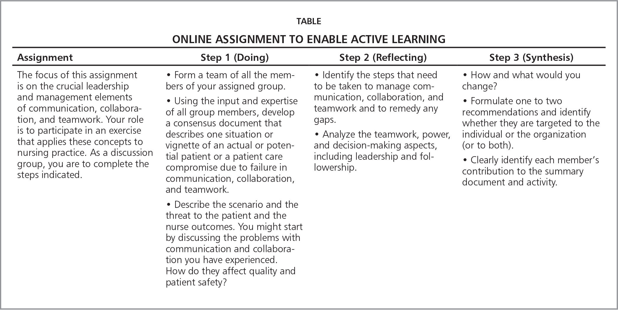 leadership for transitions of care an active learning innovation online assignment to enable active learning