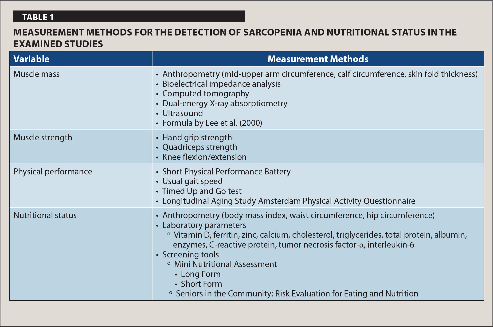 Measurement Methods for the Detection of Sarcopenia and Nutritional Status in the Examined Studies