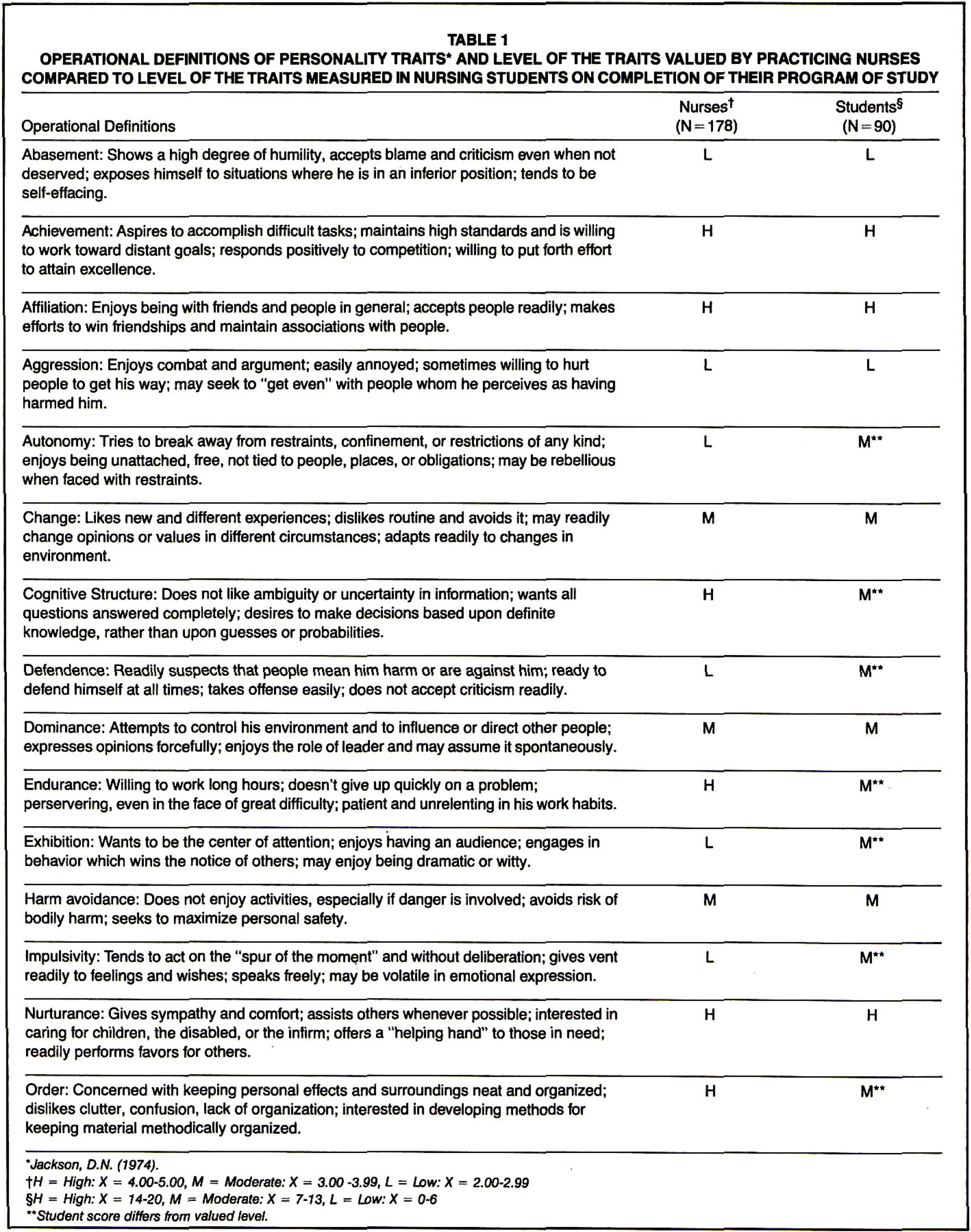 personality traits valued by practicing nurses and measured in operational definitions of personality traits and level of the traits valued by practicing nurses compared