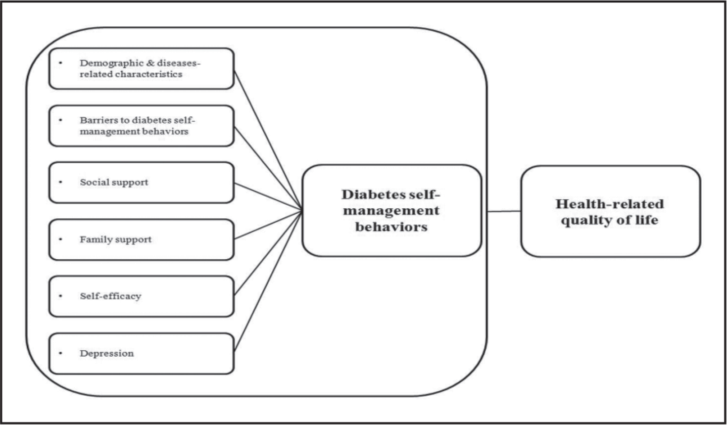 Evaluation of Adherence Should Become an Integral Part of     Psychosocial Care for People With Diabetes  A Position Statement of the American Diabetes Association   Diabetes Care