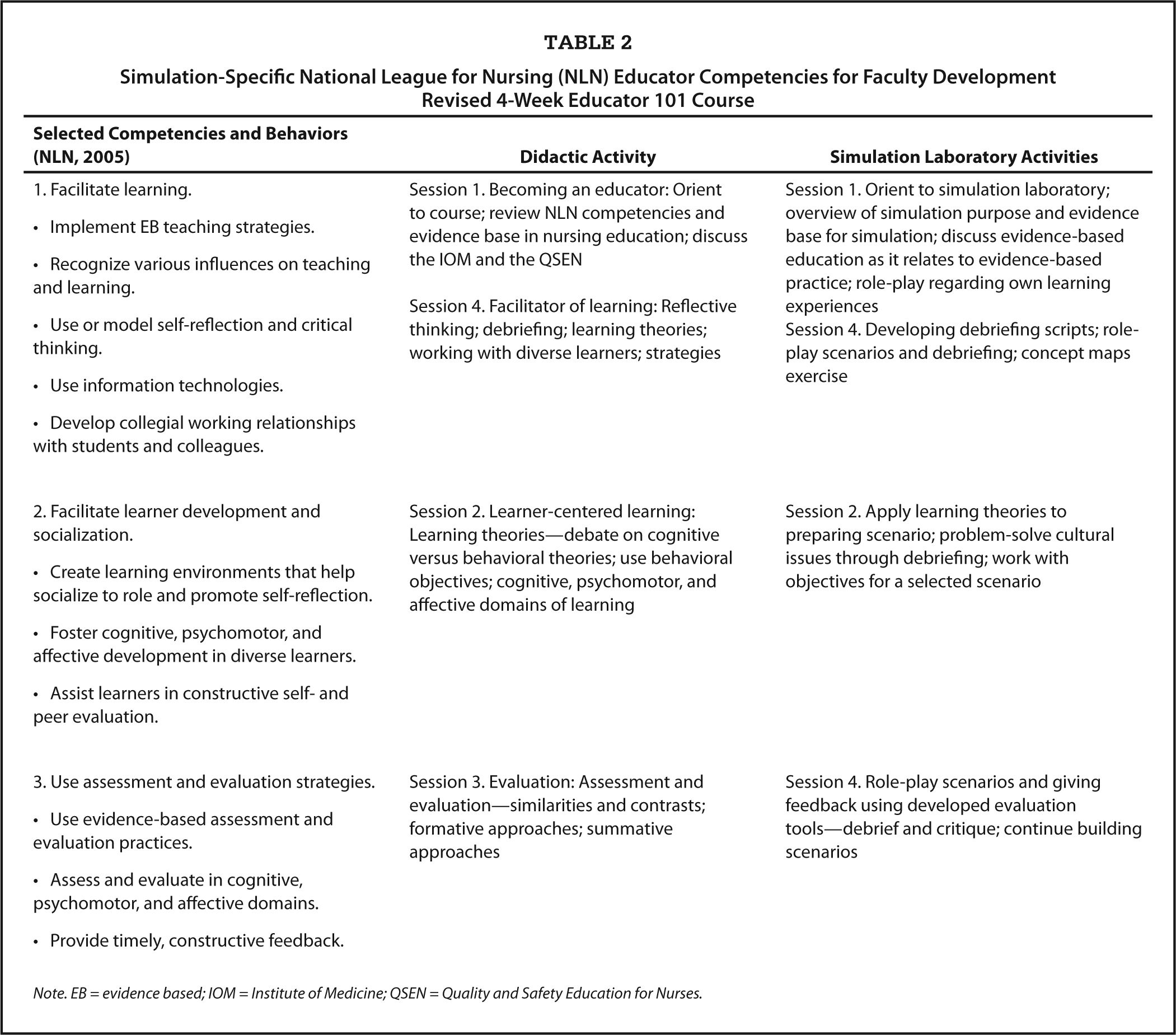 Differences in competencies between nurses prepared at the ADN Essay Sample