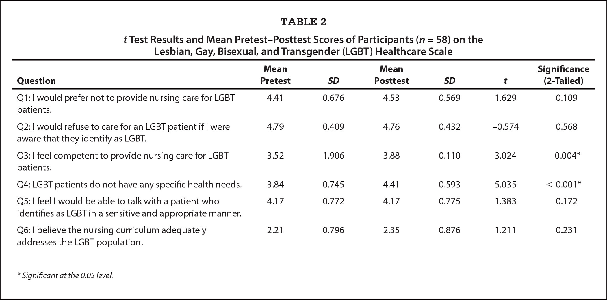 t Test Results and Mean Pretest–Posttest Scores of Participants (n = 58) on the Lesbian, Gay, Bisexual, and Transgender (LGBT) Healthcare Scale