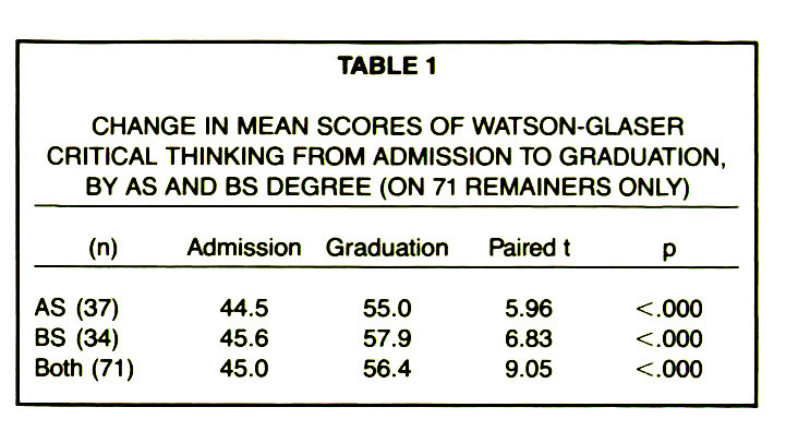 watson-glaser critical thinking ability test Learn all about the watson glaser test improve your critical thinking skills with tailored online practice tests.