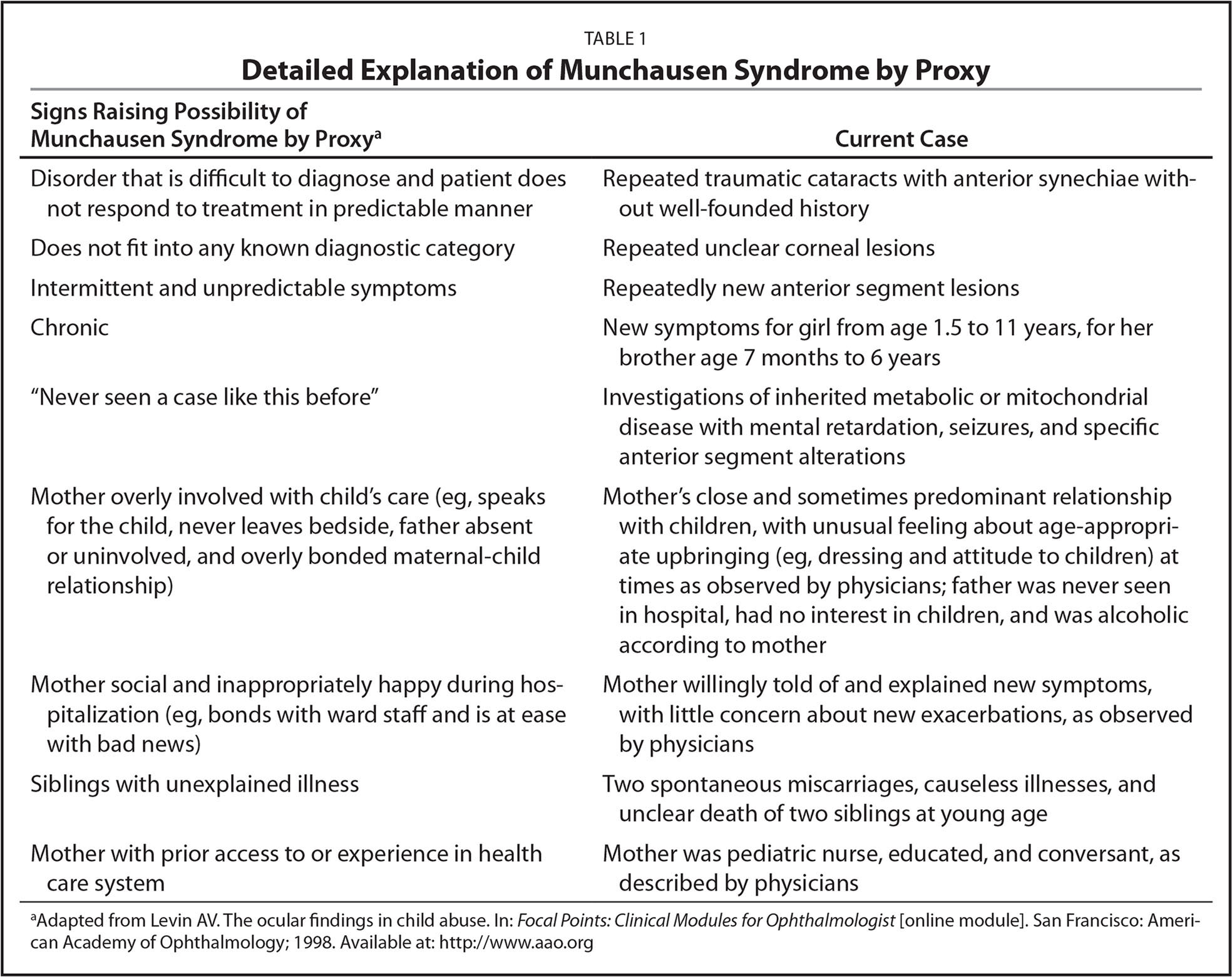 Detailed Explanation of Munchausen Syndrome by Proxy