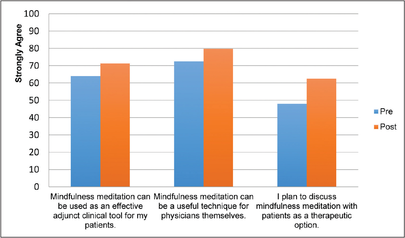 Residents' opinions on mindfulness. Data from Taylor et al.14