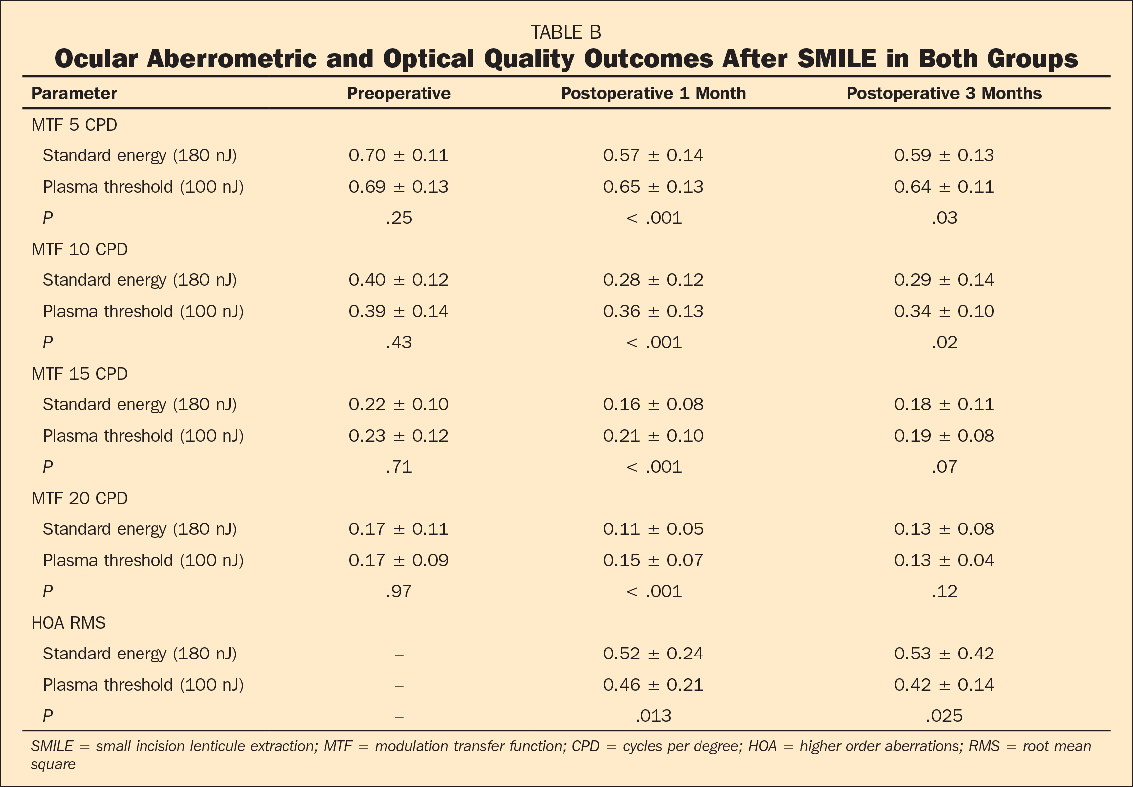 Ocular Aberrometric and Optical Quality Outcomes After SMILE in Both Groups