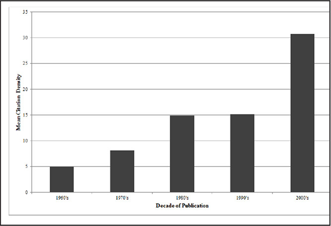 Mean citation density of top 50 anterior cruciate ligament articles by decade of publication.