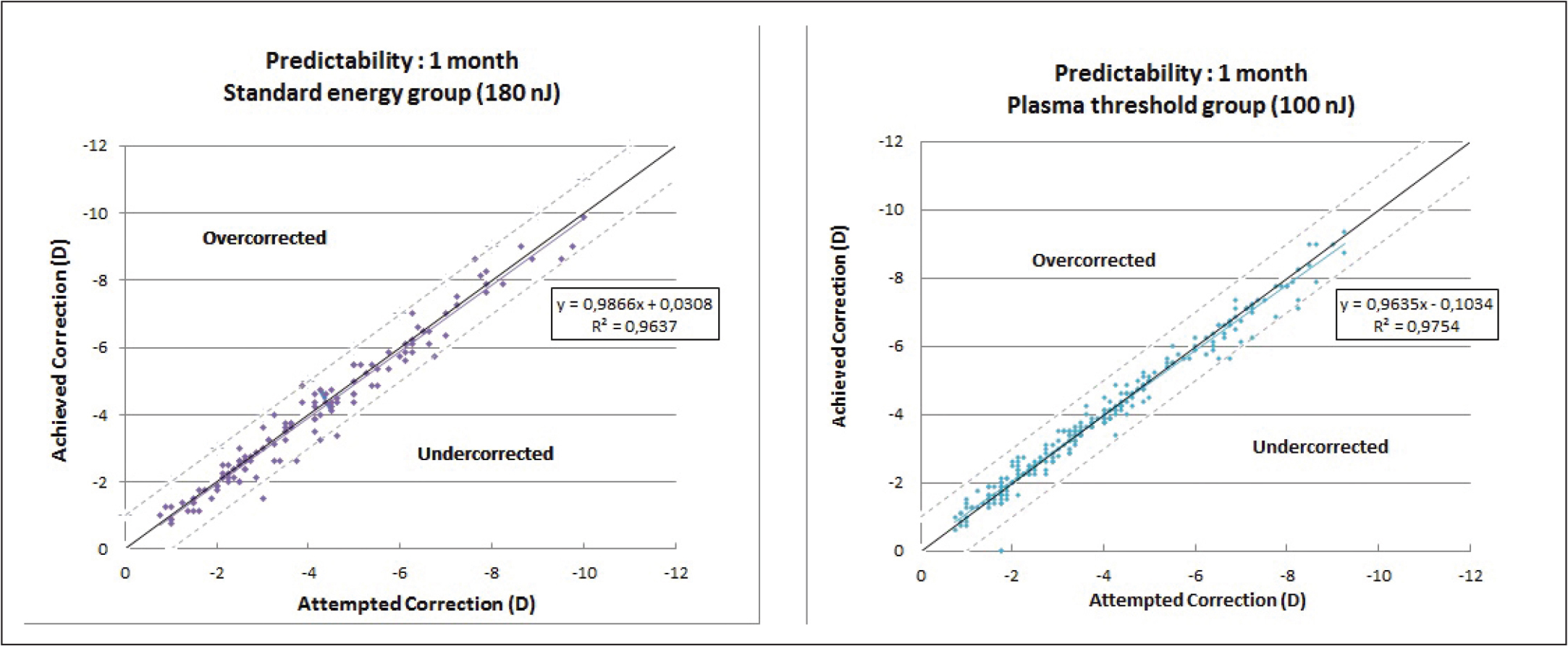 Scatterplot showing the relationship among attempted and achieved spherical equivalent at 1 month after surgery in the standard energy (180 nJ) and plasma threshold (100 nJ) groups. The adjusting line to all points obtained by means of least square method is shown with its corresponding R2 value. D = diopters