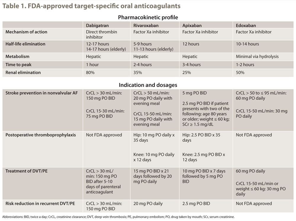 Table 1. FDA-approved target-specific oral anticoagulants