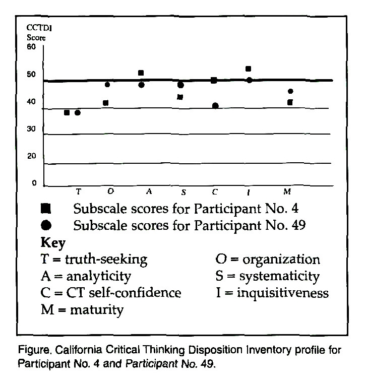 contributions of thinking styles to critical thinking dispositions