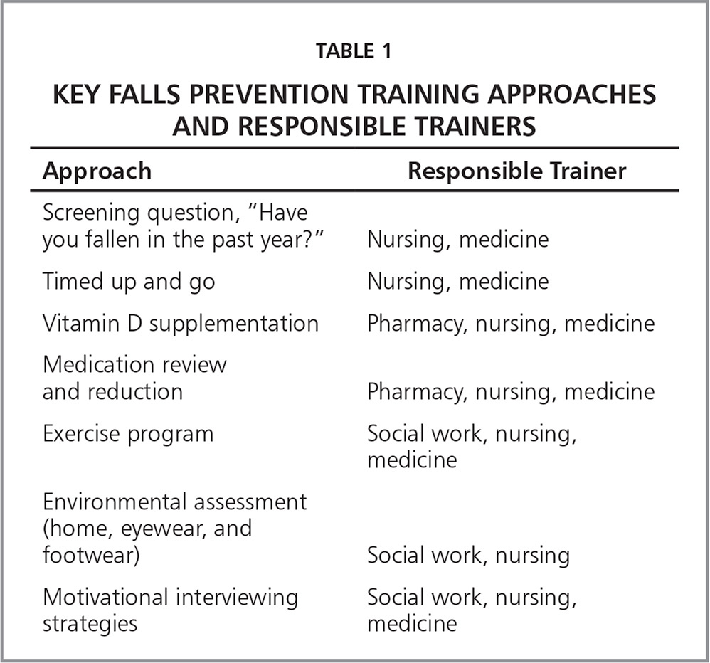 collaborative falls prevention interprofessional team formation key falls prevention training approaches and responsible trainers